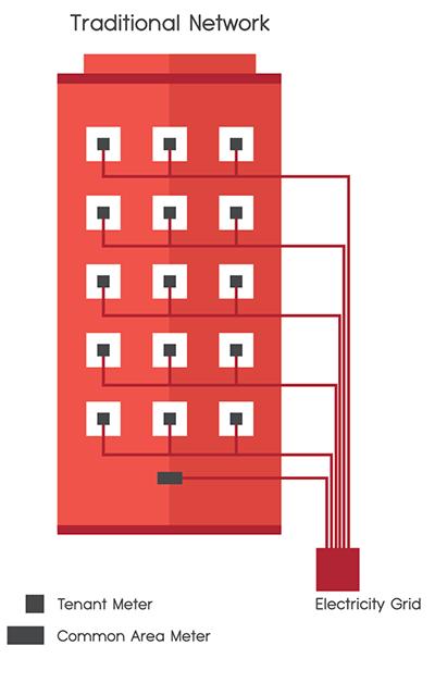 A diagram explaining a tradotopmal electrical network.