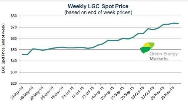 A line graph explaining Weekly LGC Spot Price.